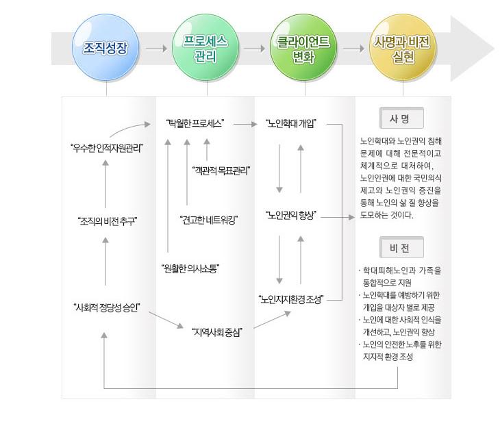 조직성장 프로세스관리 클라이언트변화 사명과 비전 실현